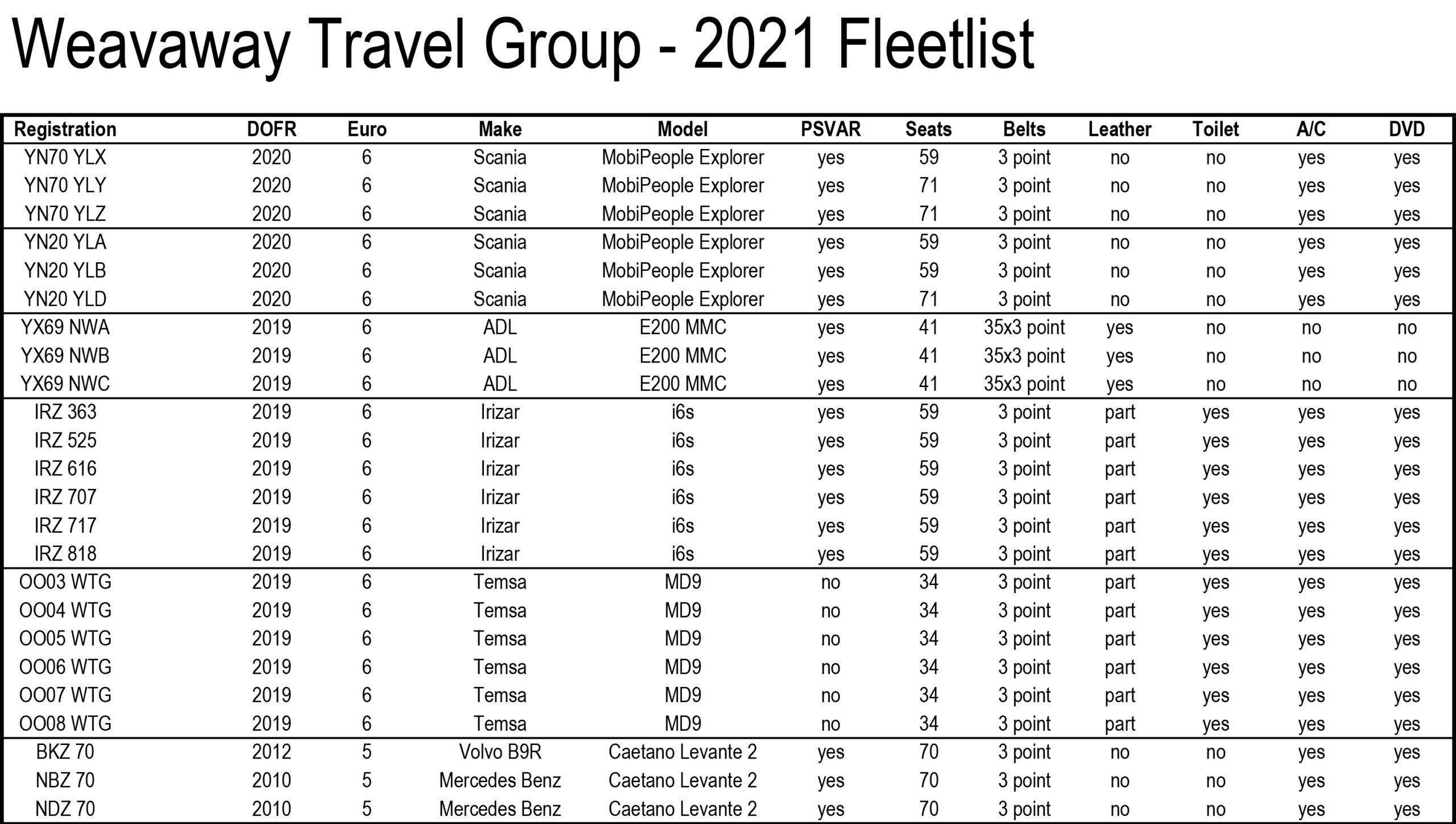 2021 fleetlist